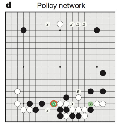 "How the move picker ""sees"" the board. Numbers indicate the likelihood of a strong human player putting the next stone in that spot. Figure from Silver et al."