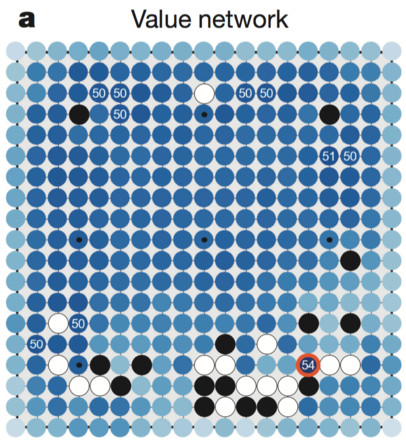 How the position evaluator sees the board. Darker blue represents places where the next stone leads to a more likely win for the player. Figure from Silver et al.